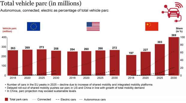 Alternative Mobilitätsangebote 2030 – allein 393 Mrd. US-Dollar Marktvolumen in Europa